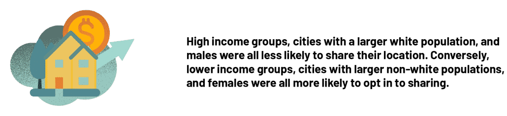 High income groups, cities with a larger white population, and males were all less likely to share their location. Conversely, lower income groups, cities with larger non-white populations, and females were all more likely to opt in to sharing.