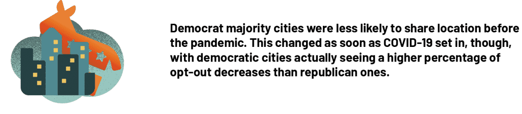 Democrat majority cities were less likely to share location before the pandemic. This changed as soon as COVID-19 set in, though, with democratic cities actually seeing a higher percentage of opt-out decreases than republican ones.