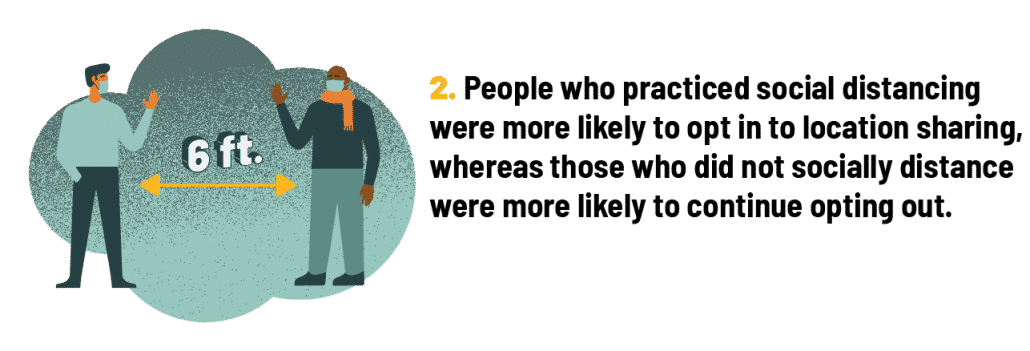 People who practiced social distancing were more likely to opt in to location sharing, whereas those who did not socially distance were more likely to continue opting out.